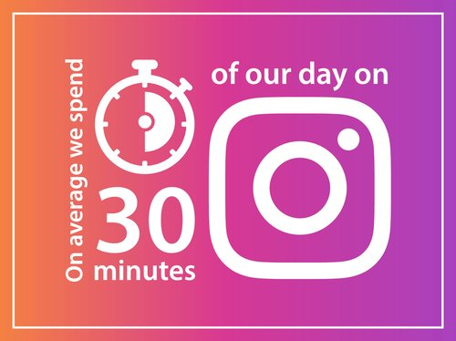 On average we spend 30 minutes of our day on Instagram