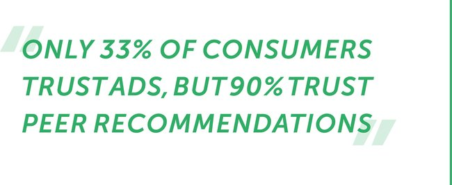 Only 33% of consumers trust ads, but 90% trust peer recommendations